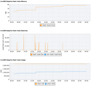 InnoDB Adaptive Hash Index graphs for MEM