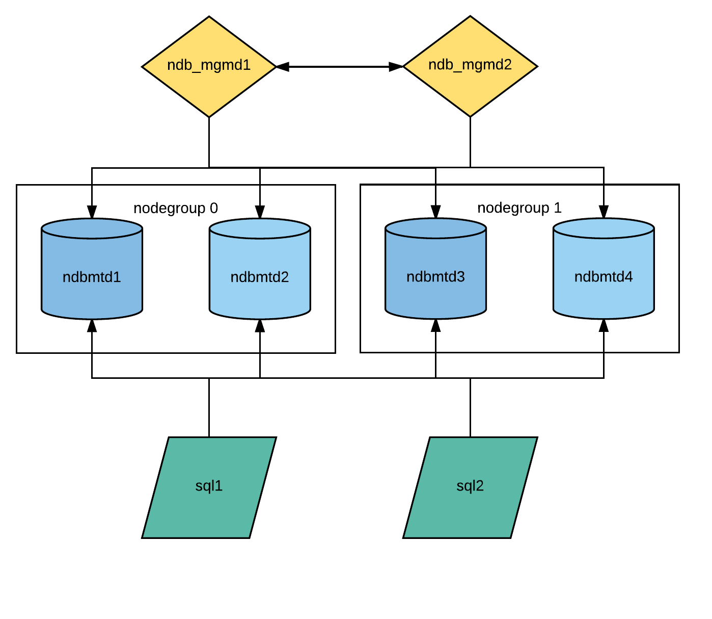 how to build an ubuntu mysql cluster