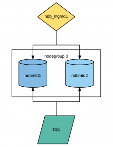 Simple MySQL Cluster